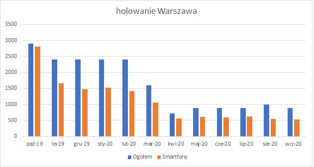 ilość wyszukiwań frazy: holowanie Warszawa
