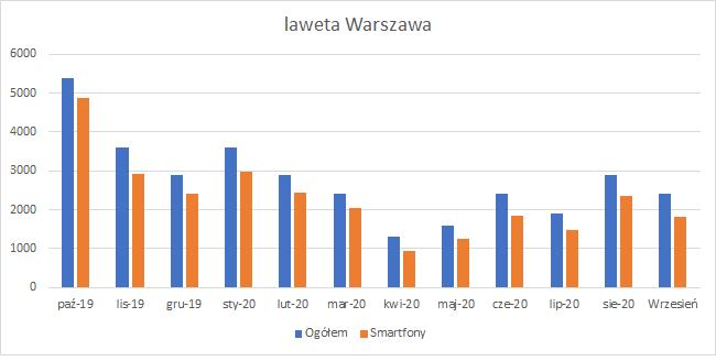 wykres wyszukiwań laweta Warszawa