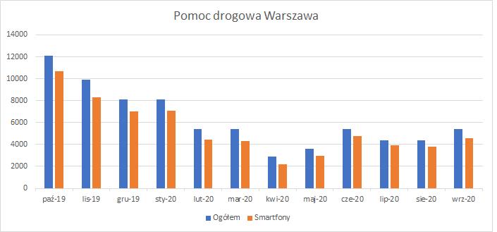 Wykres wyszukiwań: pomoc drogowa Warszawa